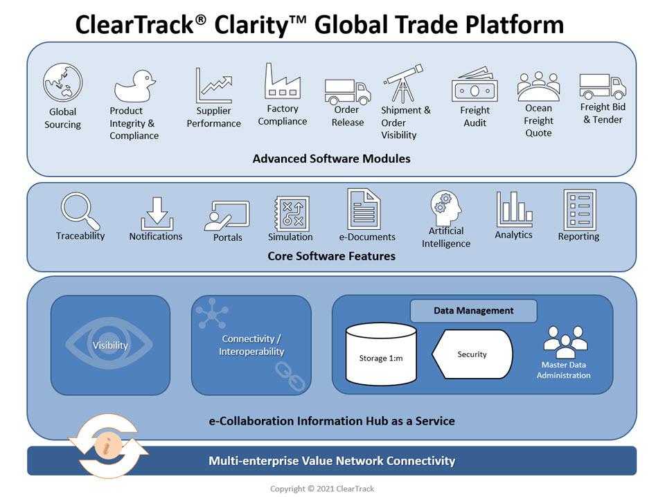 Clarity GTM Platform